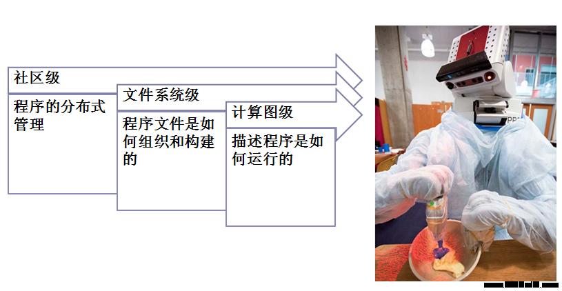 古月出品:ROS探索总结(二)——ROS总体框架