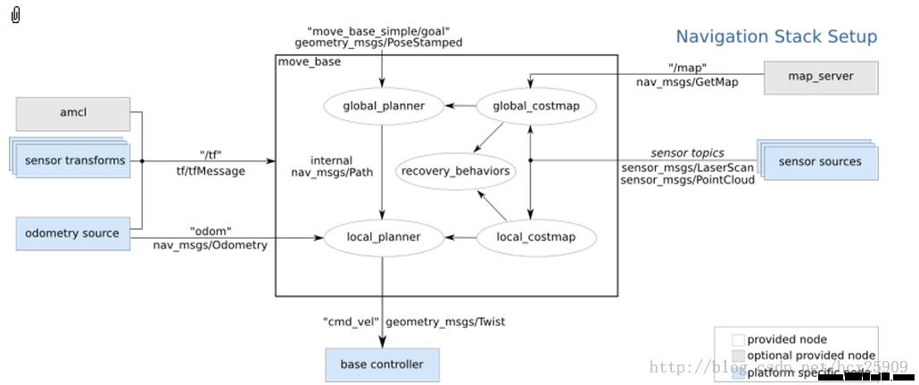 古月出品:ROS探索总结(十三)——导航与定位框架
