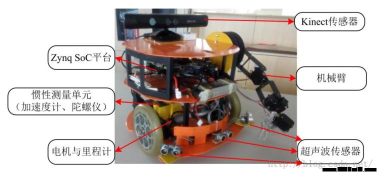 古月出品:ROS探索总结(十六)——HRMRP机器人的设计