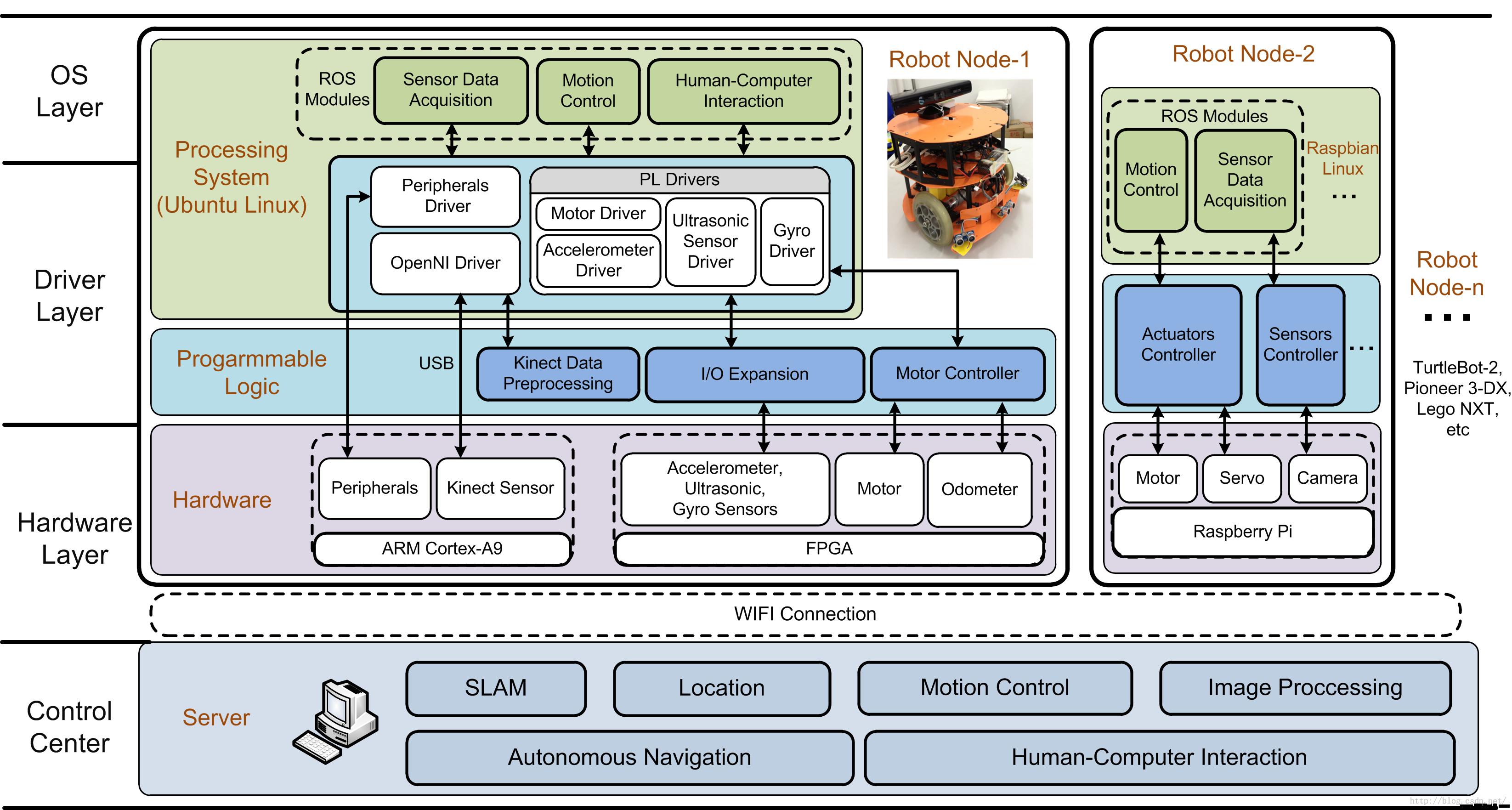 古月出品:ROS探索总结(十七)——构建完整的机器人应用系统